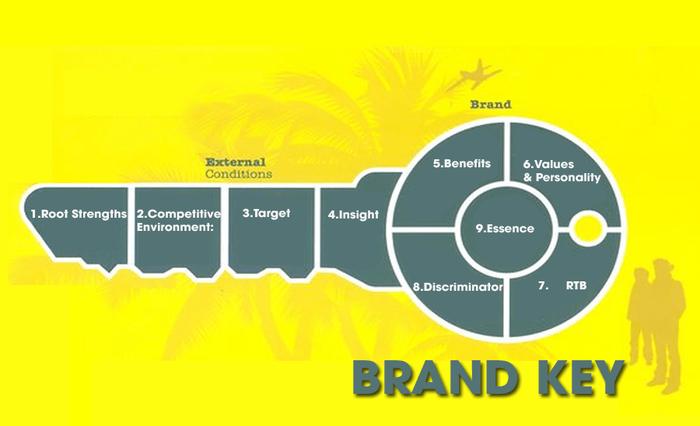 Brandkey – chìa khóa thần kì trong thành công của Dove
